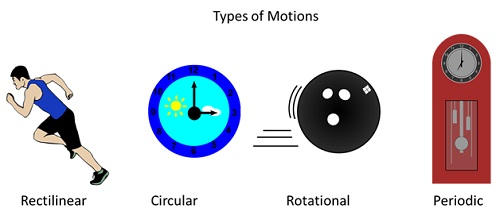 Motion and Measurement of Distances worksheet for class 6 ...