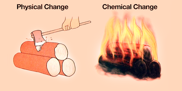 Physical And Chemical Changes Physical Chemical Changes Lesson Plan