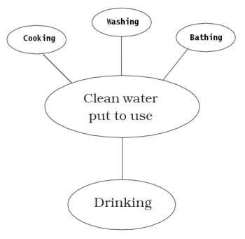 Waste water story worksheet for class 7 mycbseguide cbse papers waste water story worksheet for class 7 ibookread Read Online